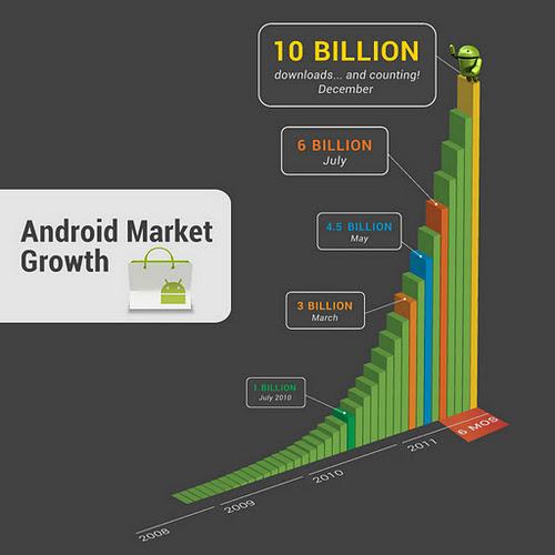 Aplicaciones a 10 céntimos para celebrar las 10.000.000.000 de descargas en el Android Market