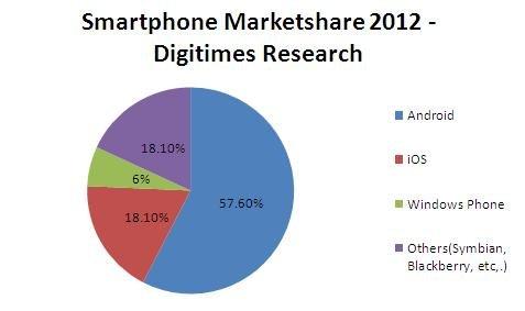 Podrían venderse 40 millones de Windows Phone 7 en 2012