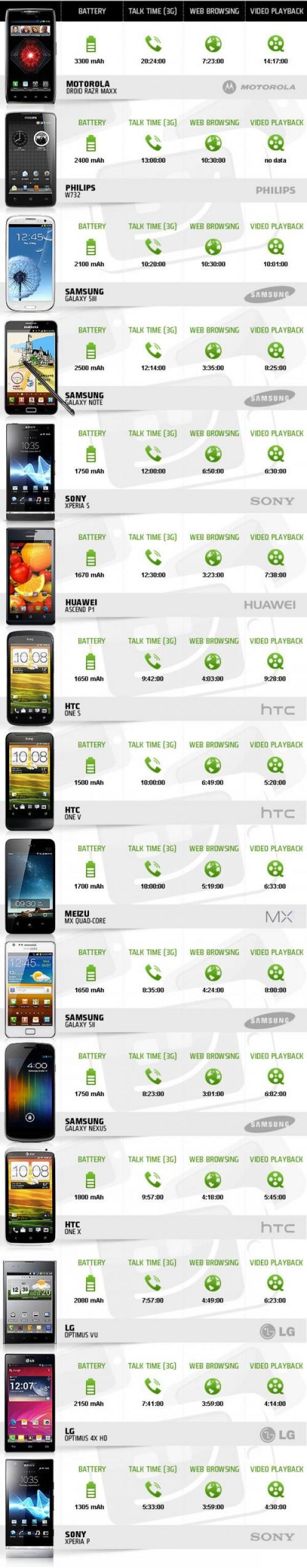 Los teléfonos móviles que más batería gastan