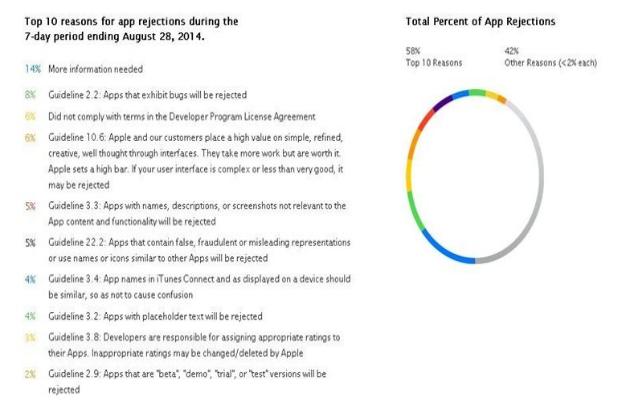Las 10 razones por las que Apple rechaza una aplicación